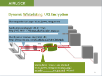How URL encryption works